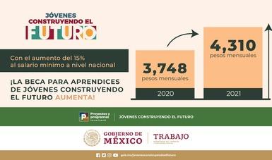 Programa Jovenes Construyendo El Futuro Aumento De Beca Becas Mexico